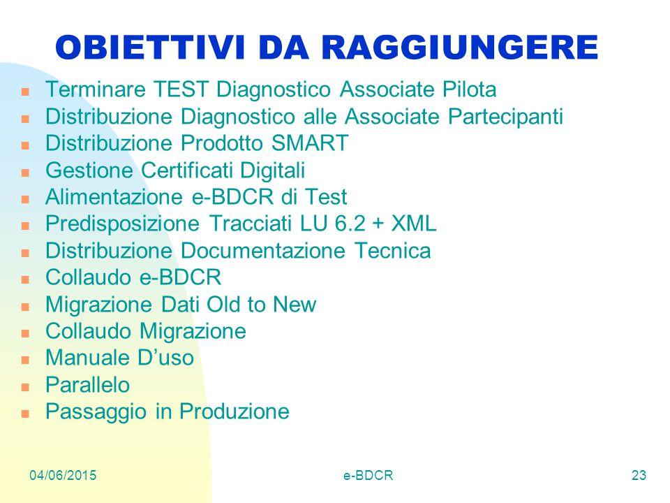 04/06/2015e-BDCR23 OBIETTIVI DA RAGGIUNGERE Terminare TEST Diagnostico Associate Pilota Distribuzione Diagnostico alle Associate Partecipanti Distribuzione Prodotto SMART Gestione Certificati Digitali Alimentazione e-BDCR di Test Predisposizione Tracciati LU 6.2 + XML Distribuzione Documentazione Tecnica Collaudo e-BDCR Migrazione Dati Old to New Collaudo Migrazione Manuale D'uso Parallelo Passaggio in Produzione