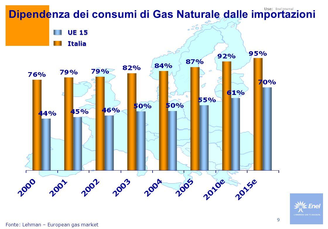 Use: Enel internal 9 Dipendenza dei consumi di Gas Naturale dalle importazioni UE 15 Italia Fonte: Lehman – European gas market