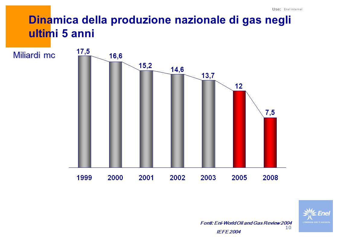 Use: Enel internal 10 Dinamica della produzione nazionale di gas negli ultimi 5 anni 17,5 16,6 15,2 14,6 13,7 Miliardi mc 12 7,5 Fonti: Eni-World Oil and Gas Review 2004 IEFE 2004