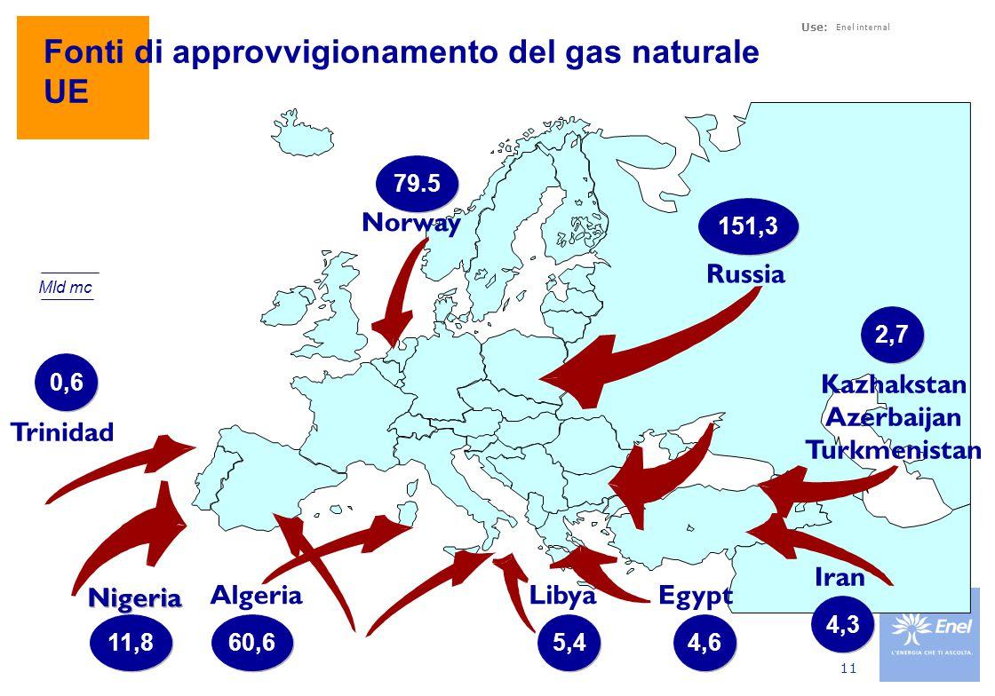 Use: Enel internal 11 Trinidad Russia Algeria Norway Egypt Kazhakstan Azerbaijan Turkmenistan Iran Libya 79.5 Mld mc 151,3 Nigeria 0,6 11,8 60,6 5,4 4,6 4,3 2,7 Fonti di approvvigionamento del gas naturale UE