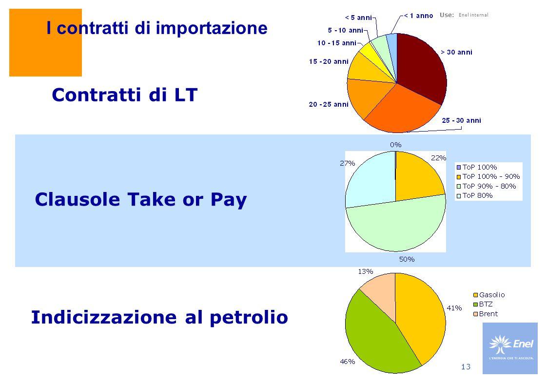 Use: Enel internal 13 I contratti di importazione Contratti di LT Clausole Take or Pay Indicizzazione al petrolio