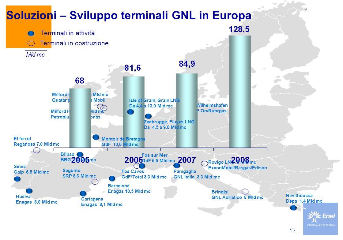 Use: Enel internal 17 Rovigo LNG, 8 mld mc ExxonMobil/Rasgas/Edison Brindisi GNL Adriatico 8 Mld mc Fos Cavou GdF/Total 3,3 Mld mc Sagunto SRP 6,6 Mld mc El ferrol Reganosa 7,0 Mld mc Milford Haven 10,5 Mld mc Quatar petr./Exxon Mobil Milford Haven 6,0 Mld mc Petroplus/BG/Petronas Wilhelmshafen E On/Ruhrgas Terminali in costruzione Mld mc Soluzioni – Sviluppo terminali GNL in Europa Terminali in attività Bilbao BBG 7,0 Mld mc Fos sur Mer GdF 5,5 Mld mc Barcelona Enagas 10,5 Mld mc Cartagena Enagas 8,1 Mld mc Huelva Enagas 8,0 Mld mc Sines Galp 5,5 Mld mc Isle of Grain, Grain LNG Da 4,4 a 13,0 Mld mc Zeebrugge, Fluyxs LNG Da 4,5 a 9,0 Mld mc Revithoussa Depa 1,4 Mld mc Montoir de Bretagne GdF 10,0 Mld mc Panigaglia GNL Italia, 3,3 Mld mc