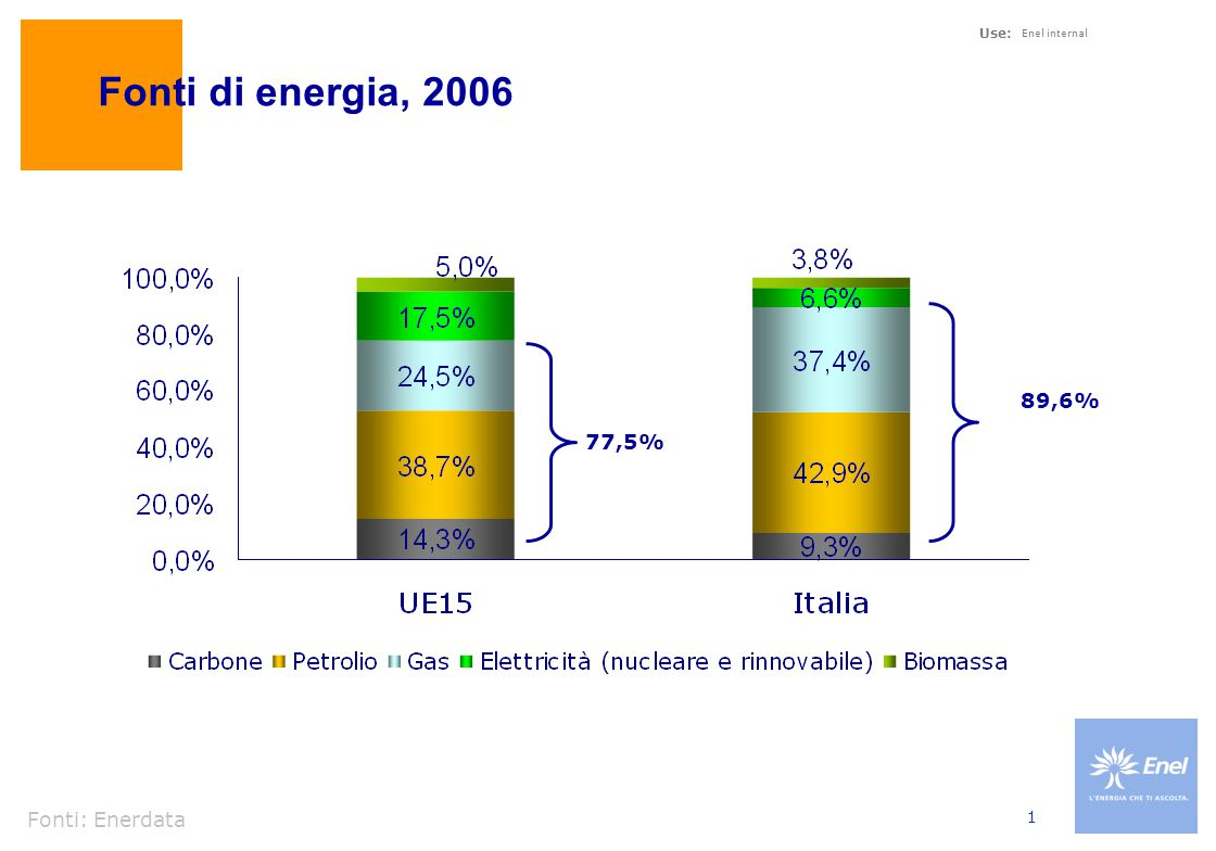Use: Enel internal 1 Fonti di energia, 2006 Fonti: Enerdata 89,6% 77,5%