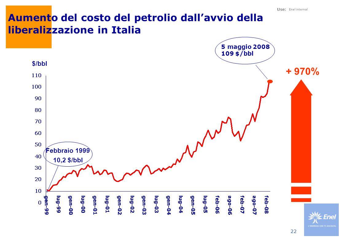 Use: Enel internal 22 Aumento del costo del petrolio dall'avvio della liberalizzazione in Italia 5 maggio 2008 109 $/bbl + 970% $/bbl Febbraio 1999 10,2 $/bbl