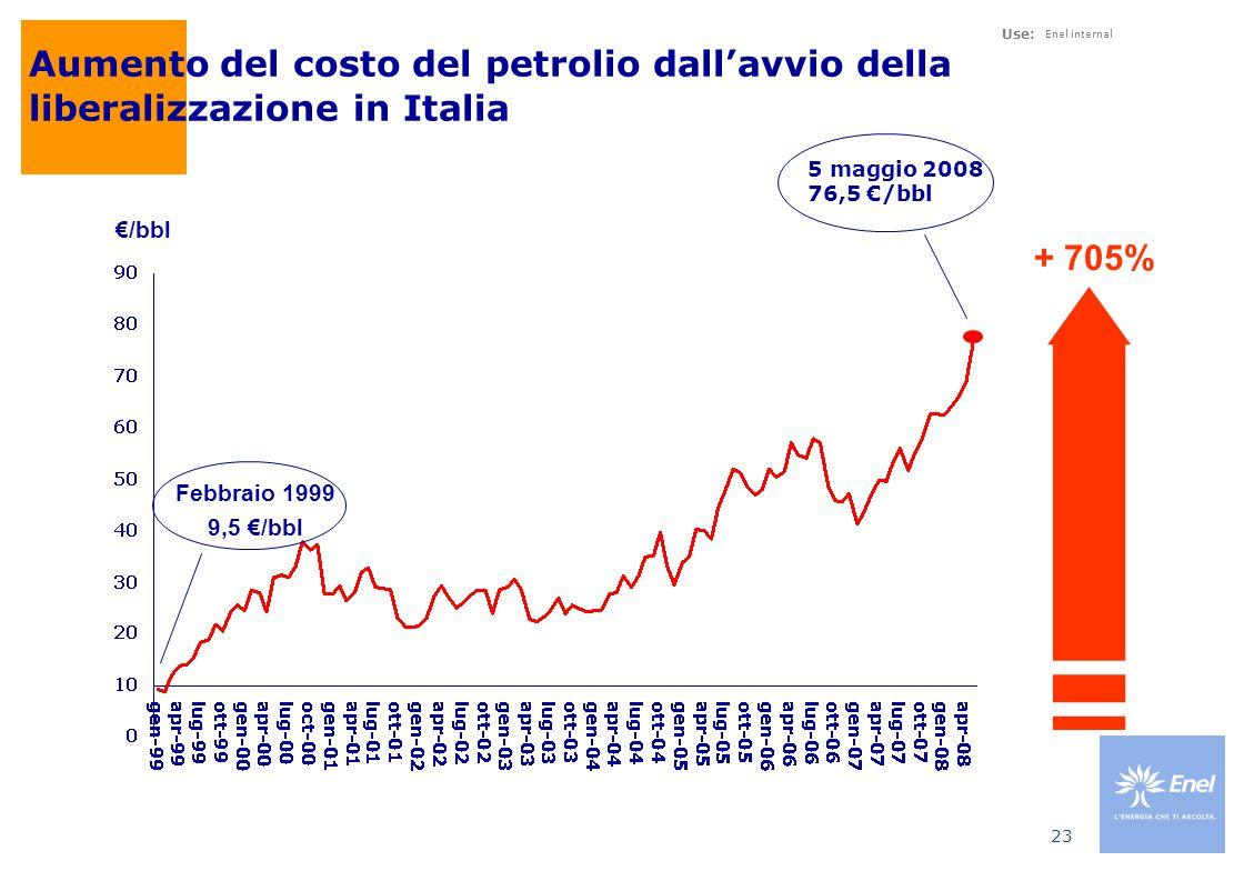 Use: Enel internal 23 Aumento del costo del petrolio dall'avvio della liberalizzazione in Italia 5 maggio 2008 76,5 €/bbl + 705% €/bbl Febbraio 1999 9,5 €/bbl
