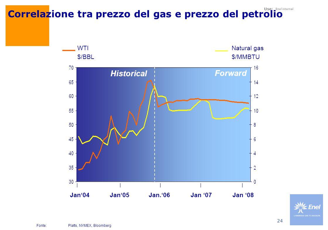 Use: Enel internal 24 Correlazione tra prezzo del gas e prezzo del petrolio Fonte:Platts, NYMEX, Bloomberg Jan'05Jan '07Jan'04Jan.'06Jan '08 Natural gas $/MMBTU WTI $/BBL Historical Forward