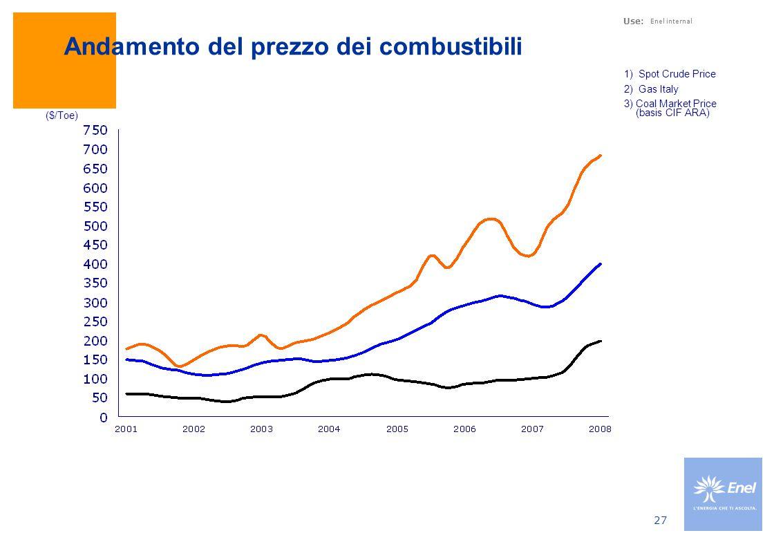 Use: Enel internal 27 Andamento del prezzo dei combustibili 1) Spot Crude Price 2) Gas Italy 3)Coal Market Price (basis CIF ARA) ($/Toe)