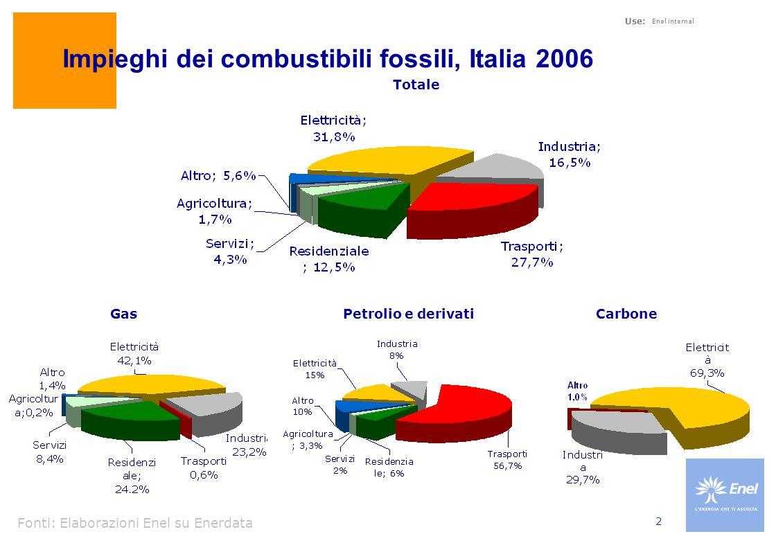Use: Enel internal 2 Impieghi dei combustibili fossili, Italia 2006 Petrolio e derivati Fonti: Elaborazioni Enel su Enerdata GasCarbone Totale