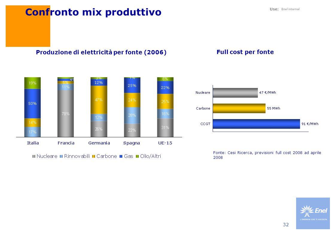 Use: Enel internal 32 Confronto mix produttivo Produzione di elettricità per fonte (2006) Full cost per fonte Fonte: Cesi Ricerca, previsioni full cost 2008 ad aprile 2008