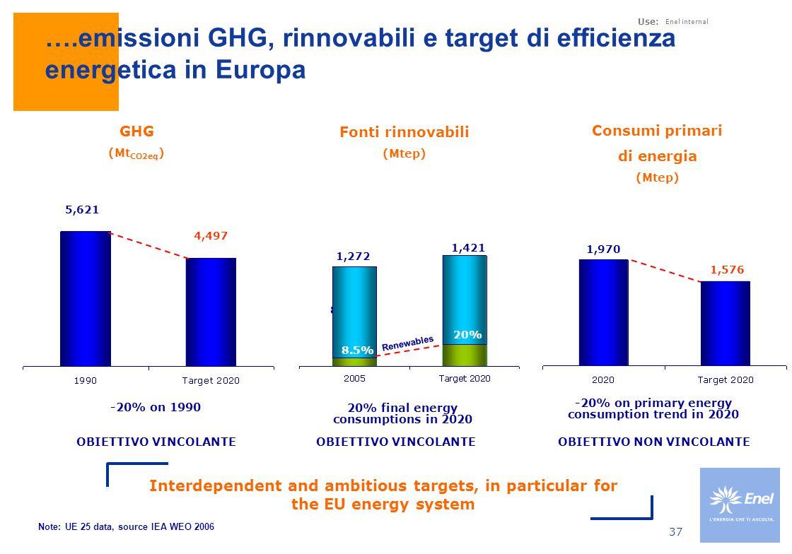 Use: Enel internal 37 ….emissioni GHG, rinnovabili e target di efficienza energetica in Europa Fonti rinnovabili (Mtep) GHG (Mt CO2eq ) Interdependent and ambitious targets, in particular for the EU energy system -20% on 1990 Consumi primari di energia (Mtep) 8,5% 4,497 5,621 20% final energy consumptions in 2020 -20% on primary energy consumption trend in 2020 1,970 1,576 Note: UE 25 data, source IEA WEO 2006 8.5% 20% 1,421 1,272 Renewables OBIETTIVO VINCOLANTE OBIETTIVO NON VINCOLANTE