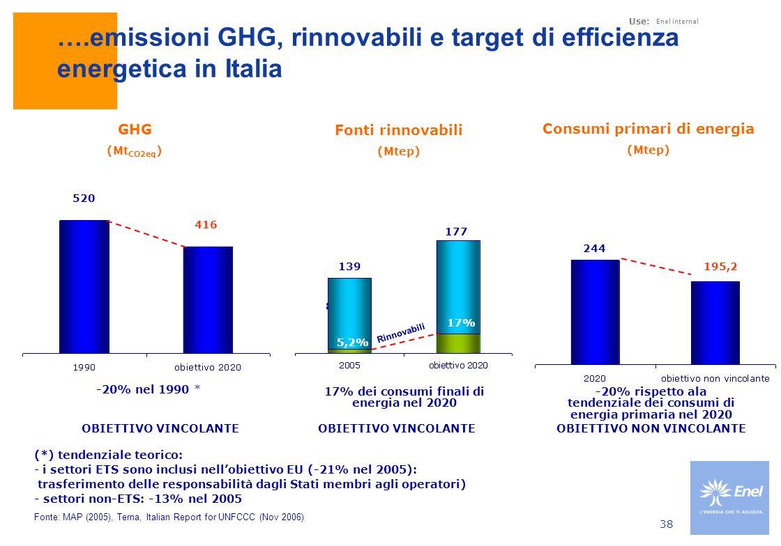 Use: Enel internal 38 8,5% 416 520 244 195,2 Fonte: MAP (2005), Terna, Italian Report for UNFCCC (Nov 2006) 5,2% 17% 177 139 Rinnovabili * (*) tendenziale teorico: - i settori ETS sono inclusi nell'obiettivo EU (-21% nel 2005): trasferimento delle responsabilità dagli Stati membri agli operatori) - settori non-ETS: -13% nel 2005 ….emissioni GHG, rinnovabili e target di efficienza energetica in Italia Fonti rinnovabili (Mtep) GHG (Mt CO2eq ) Consumi primari di energia (Mtep) -20% nel 1990 17% dei consumi finali di energia nel 2020 -20% rispetto ala tendenziale dei consumi di energia primaria nel 2020 OBIETTIVO VINCOLANTE OBIETTIVO NON VINCOLANTE