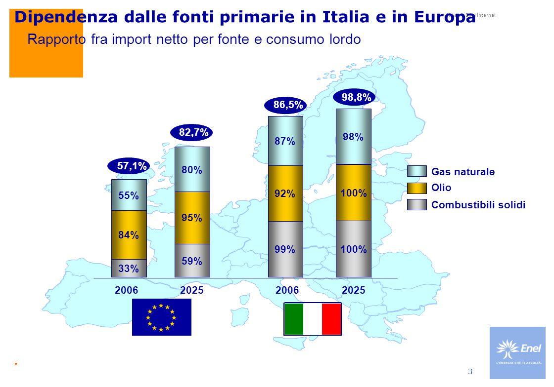 Use: Enel internal 3 Dipendenza dalle fonti primarie in Italia e in Europa 86,5% 33% 84% 55% 59% 95% 80% 20062025 99% 92% 87% 100% 98% 20062025 Gas naturale Olio 57,1% 82,7% 98,8% Combustibili solidi Fonte: European Energy & Transport – Trends to 2030 Rapporto fra import netto per fonte e consumo lordo