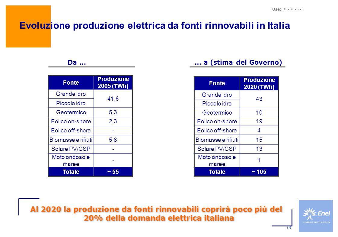 Use: Enel internal 39 Fonte Produzione 2005 (TWh) Grande idro 41,6 Piccolo idro Geotermico5,3 Eolico on-shore2,3 Eolico off-shore- Biomasse e rifiuti5,8 Solare PV/CSP- Moto ondoso e maree - Totale~ 55 Evoluzione produzione elettrica da fonti rinnovabili in Italia Da … … a (stima del Governo) Fonte Produzione 2020 (TWh) Grande idro 43 Piccolo idro Geotermico10 Eolico on-shore19 Eolico off-shore4 Biomasse e rifiuti15 Solare PV/CSP13 Moto ondoso e maree 1 Totale~ 105 Al 2020 la produzione da fonti rinnovabili coprirà poco più del 20% della domanda elettrica italiana