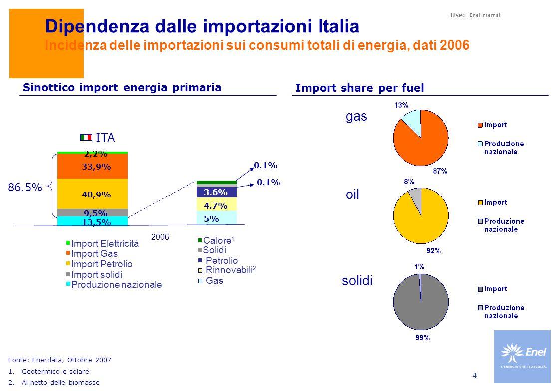 Use: Enel internal 4 Dipendenza dalle importazioni Italia Incidenza delle importazioni sui consumi totali di energia, dati 2006 Fonte: Enerdata, Ottobre 2007 1.Geotermico e solare 2.Al netto delle biomasse ITA 86.5% 13,5% 9,5% 40,9% 33,9% 2,2% 5% 4.7% 3.6% 0.1% 2006 Produzione nazionale Import solidi Import Petrolio Import Gas Import Elettricità Calore 1 Solidi Rinnovabili 2 Gas Petrolio gas oil solidi Import share per fuel Sinottico import energia primaria