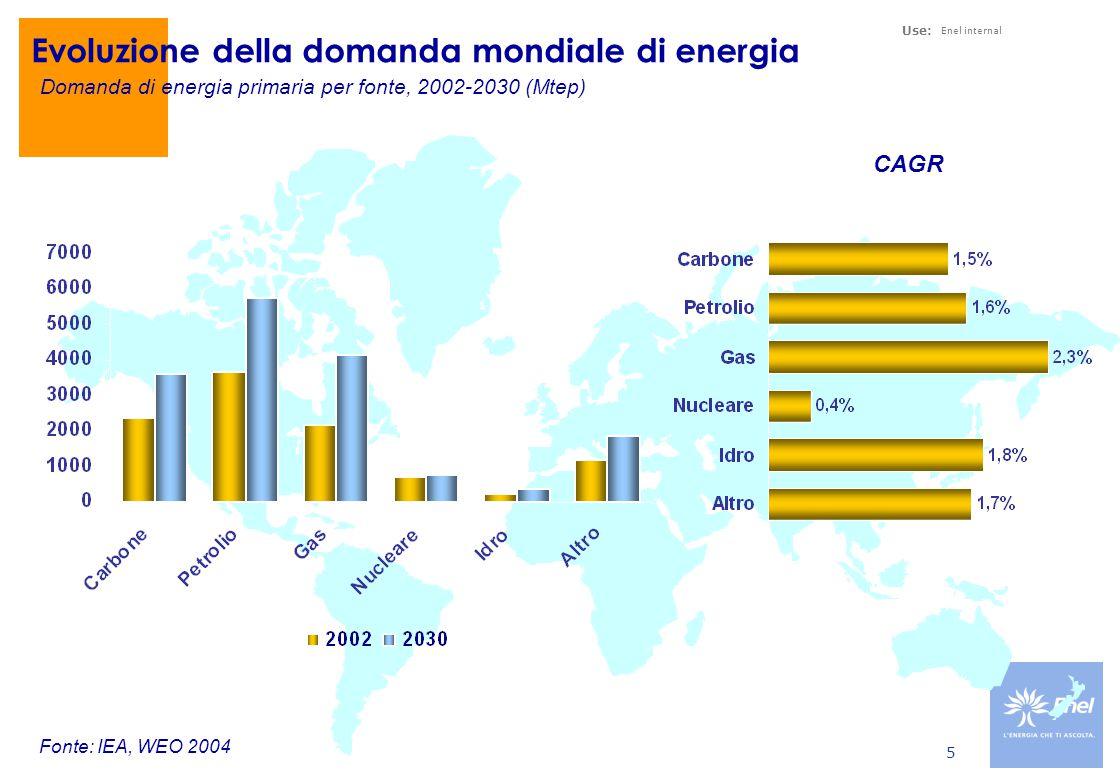 Use: Enel internal 5 Evoluzione della domanda mondiale di energia Domanda di energia primaria per fonte, 2002-2030 (Mtep) CAGR Fonte: IEA, WEO 2004