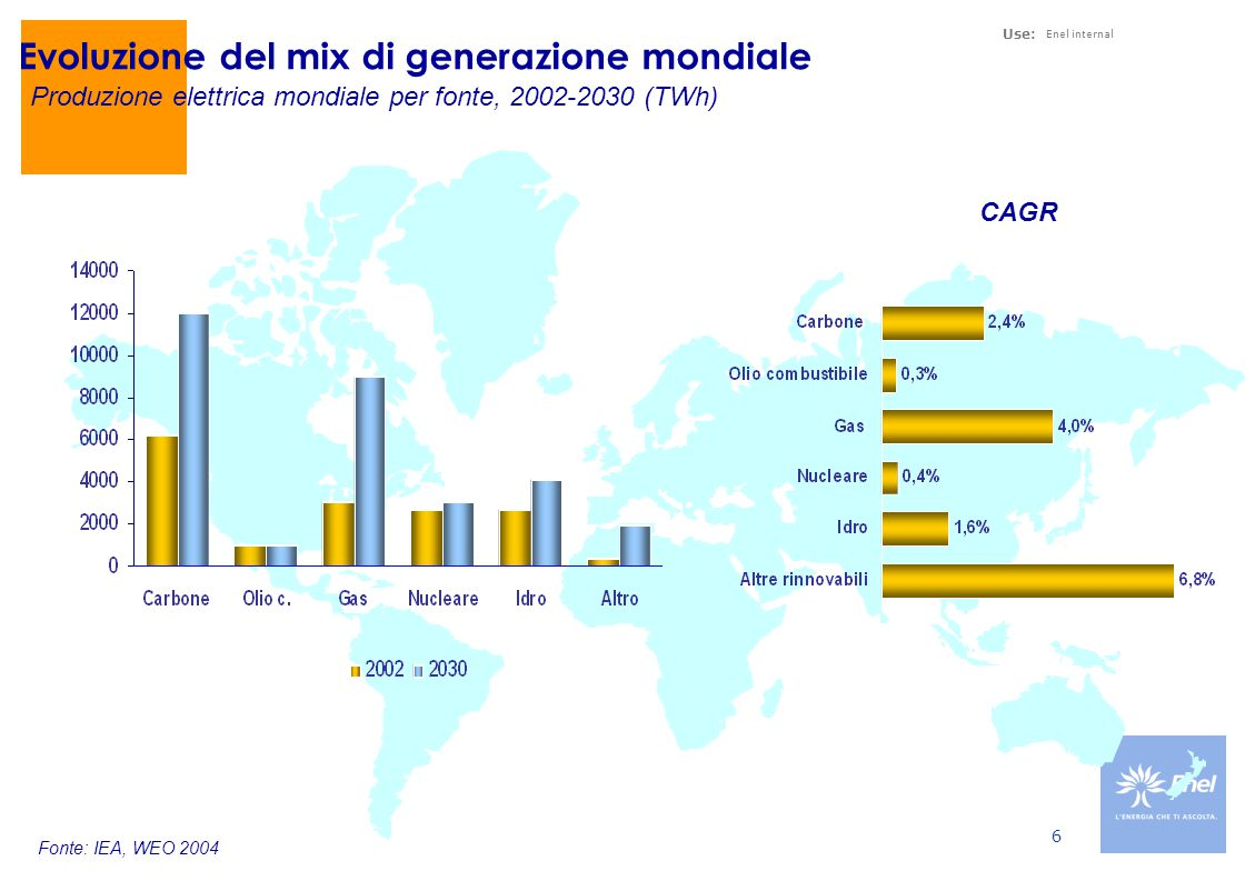 Use: Enel internal 6 Evoluzione del mix di generazione mondiale Produzione elettrica mondiale per fonte, 2002-2030 (TWh) CAGR Fonte: IEA, WEO 2004