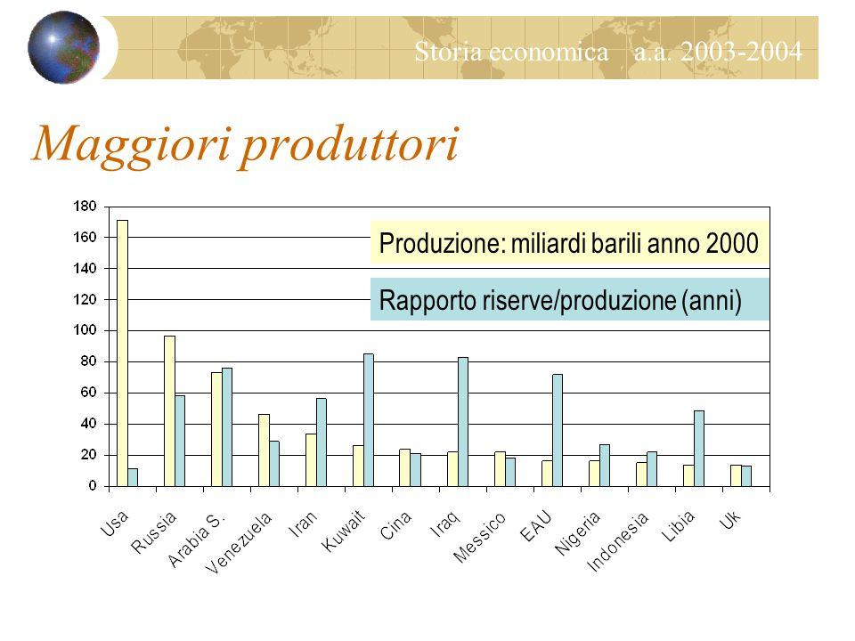 Storia economica a.a. 2003-2004 Una commodity come le altre? La reazione dei consumatori Risparmio energetico Fonti alternative (carbone, nucleare, me