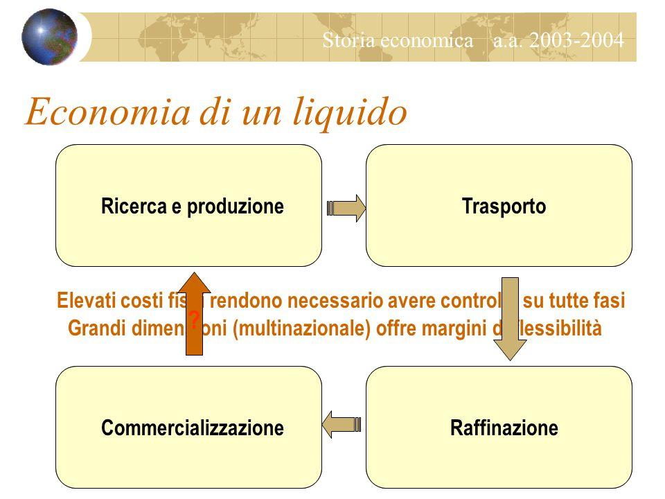 Storia economica Storia dell'energia: gli idrocarburi Università Carlo Cattaneo – LIUC a.a.