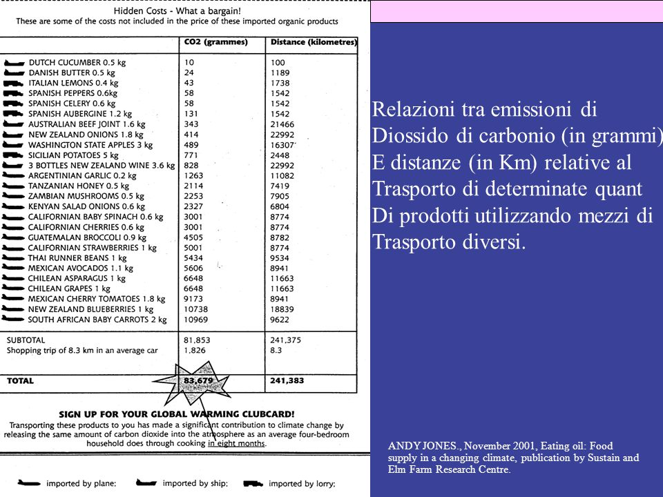 Relazioni tra emissioni di Diossido di carbonio (in grammi) E distanze (in Km) relative al Trasporto di determinate quant Di prodotti utilizzando mezzi di Trasporto diversi.