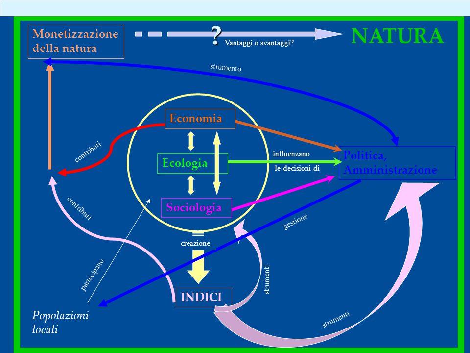 Economia Ecologia Politica, Amministrazione Sociologia INDICI Monetizzazione della natura NATURA .