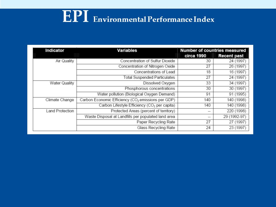 EPI Environmental Performance Index