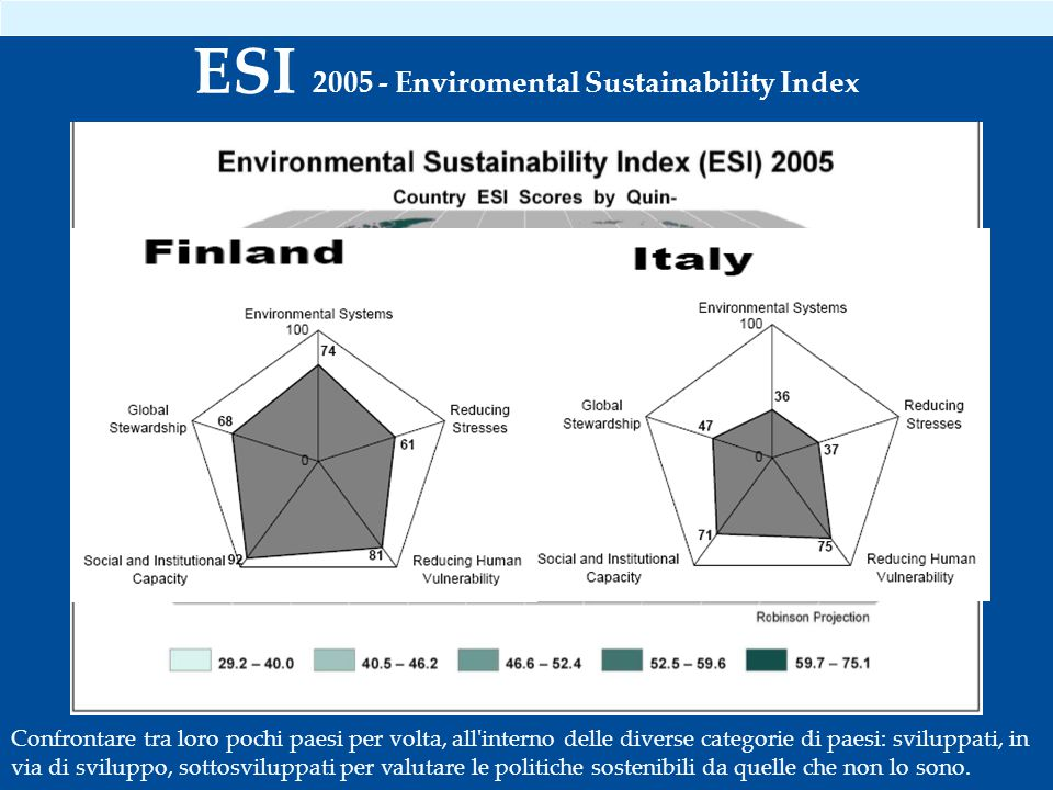 Confrontare tra loro pochi paesi per volta, all interno delle diverse categorie di paesi: sviluppati, in via di sviluppo, sottosviluppati per valutare le politiche sostenibili da quelle che non lo sono.