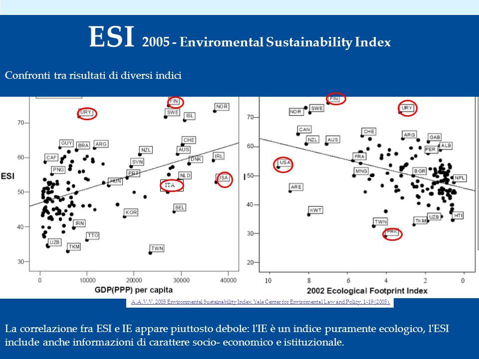 Confronti tra risultati di diversi indici ITA La correlazione fra ESI e IE appare piuttosto debole: l IE è un indice puramente ecologico, l ESI include anche informazioni di carattere socio- economico e istituzionale.