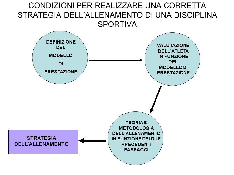 MODELLO DI PRESTAZIONE VALUTAZIONE DELL'ATLETA TEORIA E METODOLOGIA DELL'ALLENAMENTO STRATEGIA DELL'ALLENAMENTO
