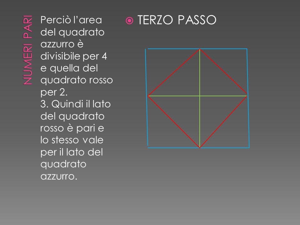 Perciò l'area del quadrato azzurro è divisibile per 4 e quella del quadrato rosso per 2. 3. Quindi il lato del quadrato rosso è pari e lo stesso vale