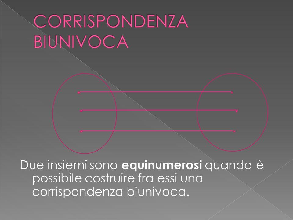 Due insiemi sono equinumerosi quando è possibile costruire fra essi una corrispondenza biunivoca.