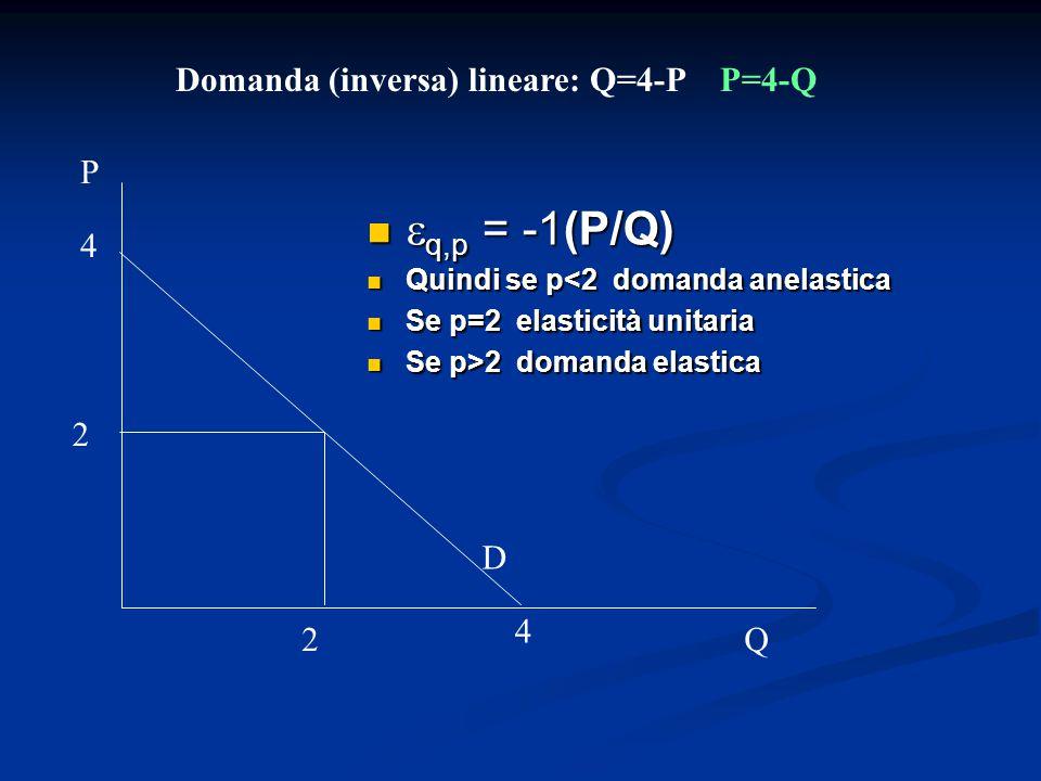 Domanda (inversa) lineare: Q=4-P P=4-Q D Q P 4 4  q,p = -1(P/Q)  q,p = -1(P/Q) Quindi se p<2 domanda anelastica Quindi se p<2 domanda anelastica Se p=2 elasticità unitaria Se p=2 elasticità unitaria Se p>2 domanda elastica Se p>2 domanda elastica 2 2