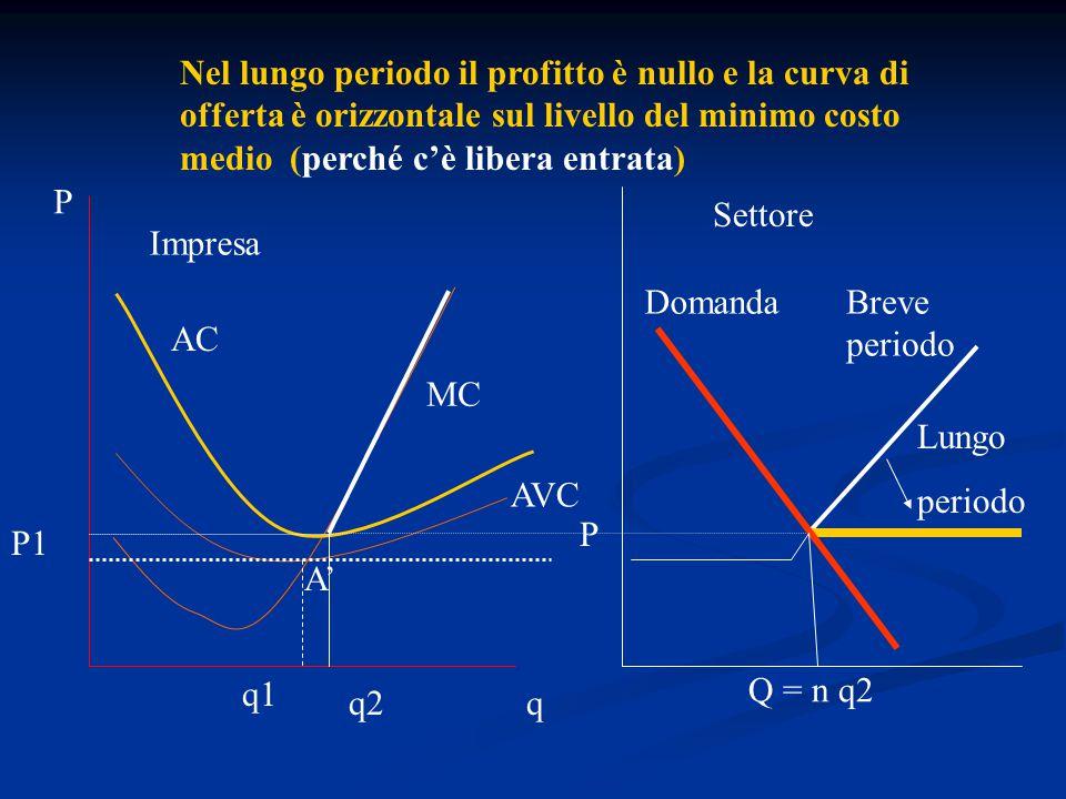 L'elasticità dell'offerta è la variazione percentuale dell'offerta del bene prodotto da i imprese determinata dalla variazione del prezzo di un punto percentuale L'elasticità dell'offerta è la variazione percentuale dell'offerta del bene prodotto da i imprese determinata dalla variazione del prezzo di un punto percentuale Sia S=  q i  p i  Mc i ) per p≥AC i Sia S=  q i  p i  Mc i ) per p≥AC i  S,p =(  S/  p)·(p/S) è l'elasticità dell'offerta  S,p =(  S/  p)·(p/S) è l'elasticità dell'offerta