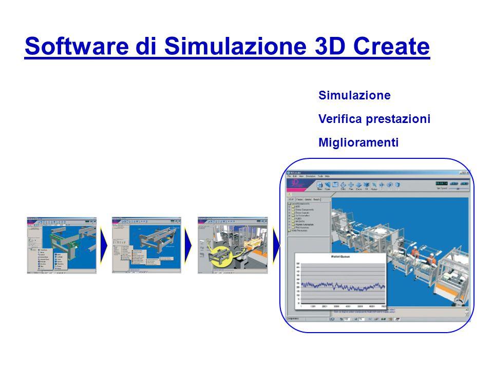 Simulazione Verifica prestazioni Miglioramenti Software di Simulazione 3D Create