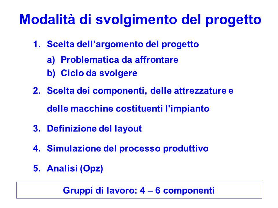 Modalità di svolgimento del progetto 1.Scelta dell'argomento del progetto a)Problematica da affrontare b)Ciclo da svolgere 2.Scelta dei componenti, de