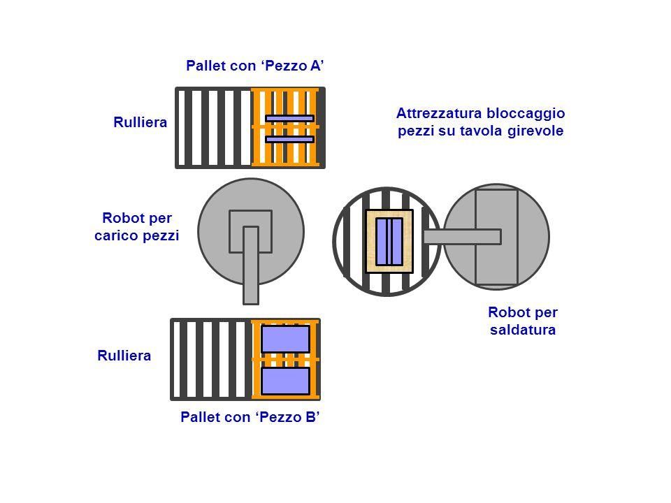Pallet con 'Pezzo A' Pallet con 'Pezzo B' Attrezzatura bloccaggio pezzi su tavola girevole Robot per saldatura Robot per carico pezzi Rulliera