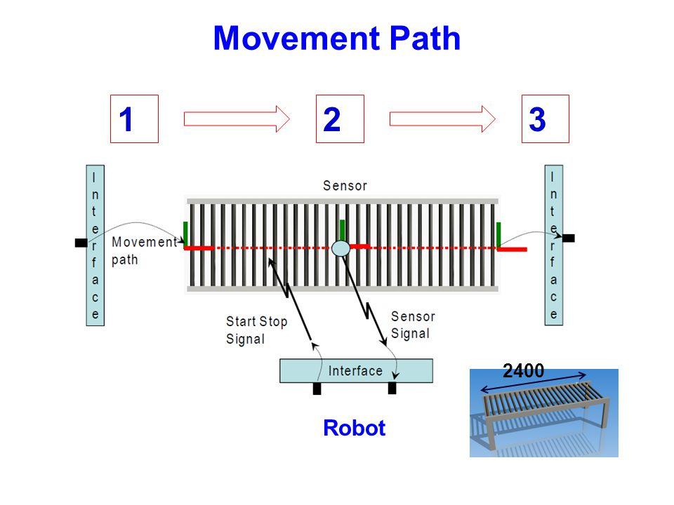 Movement Path 123 Robot 2400