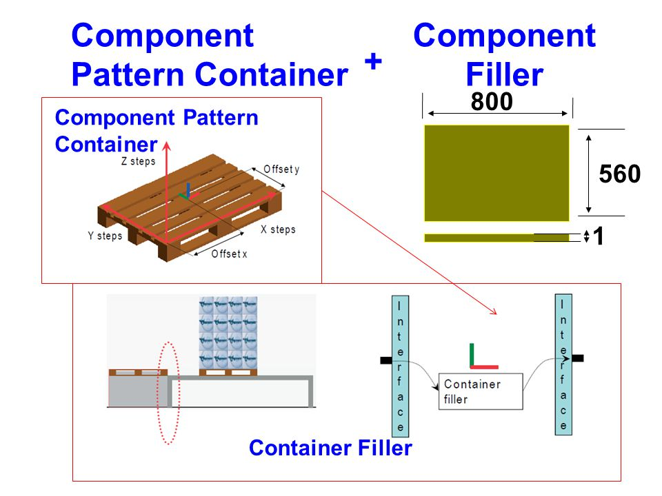 Container Filler Component Pattern Container Component Filler + 560 800 1