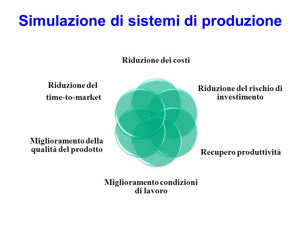 Simulazione di sistemi di produzione Riduzione dei costi Riduzione del rischio di investimento Recupero produttività Miglioramento condizioni di lavor