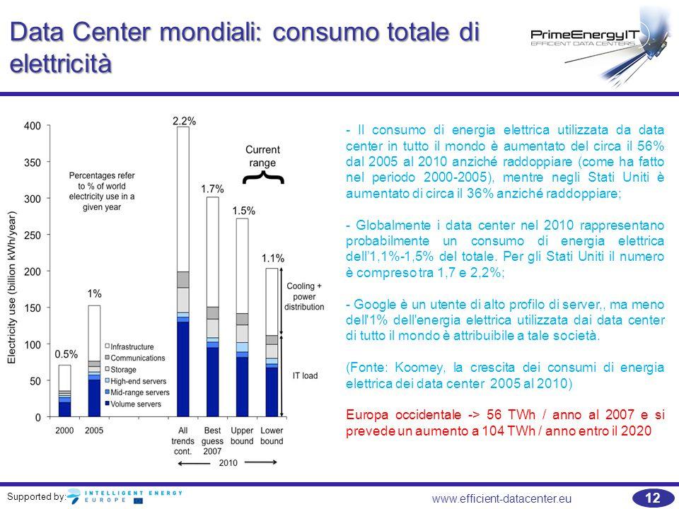 Supported by: www.efficient-datacenter.eu 12 Data Center mondiali: consumo totale di elettricità - Il consumo di energia elettrica utilizzata da data center in tutto il mondo è aumentato del circa il 56% dal 2005 al 2010 anziché raddoppiare (come ha fatto nel periodo 2000-2005), mentre negli Stati Uniti è aumentato di circa il 36% anziché raddoppiare; - Globalmente i data center nel 2010 rappresentano probabilmente un consumo di energia elettrica dell'1,1%-1,5% del totale.