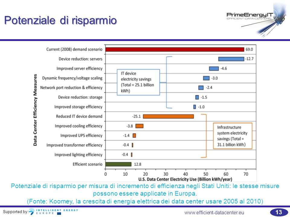 Supported by: www.efficient-datacenter.eu 13 Potenziale di risparmio Potenziale di risparmio per misura di incremento di efficienza negli Stati Uniti: le stesse misure possono essere applicate in Europa.