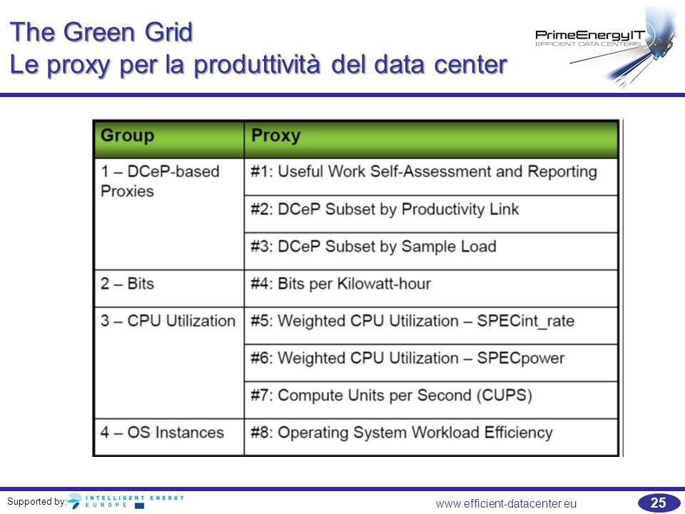 Supported by: www.efficient-datacenter.eu 25 The Green Grid Le proxy per la produttività del data center