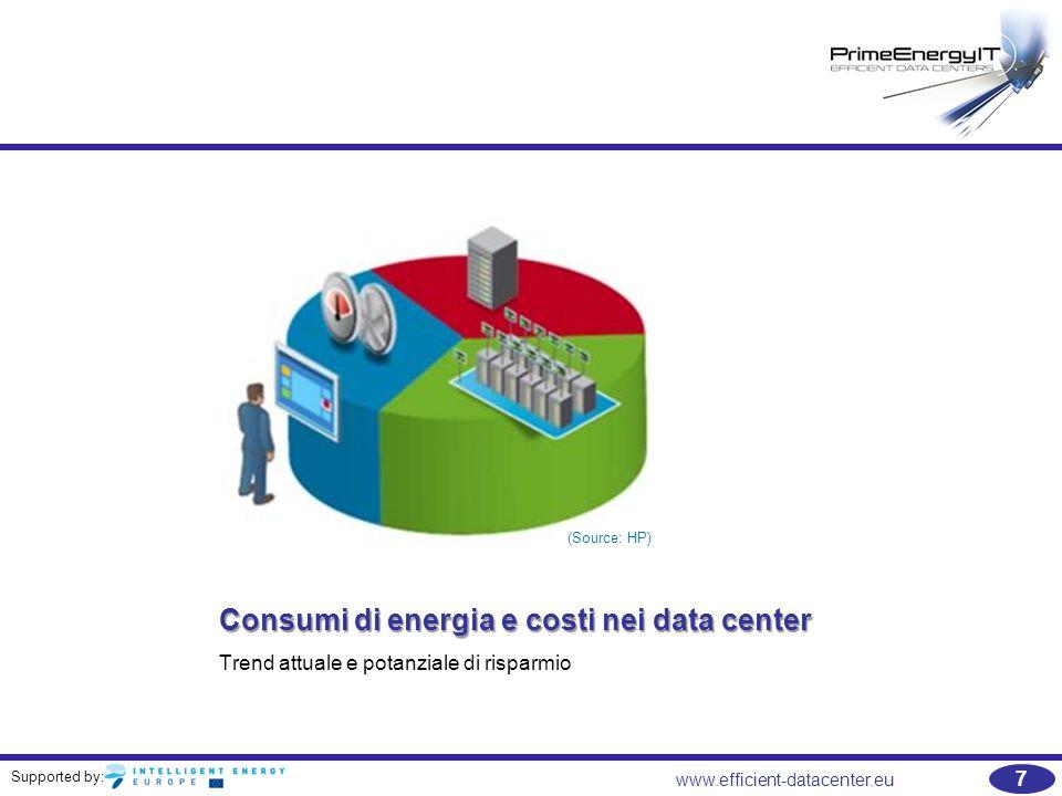 Supported by: www.efficient-datacenter.eu 8 Consumo e costi energetici nei data center  Si tratta di un malinteso comune che lo spazio è il più grande fattore di costo durante la distribuzione di un data center;  Quando la maggior parte responsabili dei data center pensa al modo migliore per ridurre i costi dei data center, immediatamente prende in analisi la possibilità della riduzione della superficie;  La maggior parte del bilancio del data center è il consumo di elettricità;  Quando si cerca di ridurre i costi e di utilizzare le risorse in modo più efficiente, concentrarsi sulla riduzione del pezzo più grande della torta.