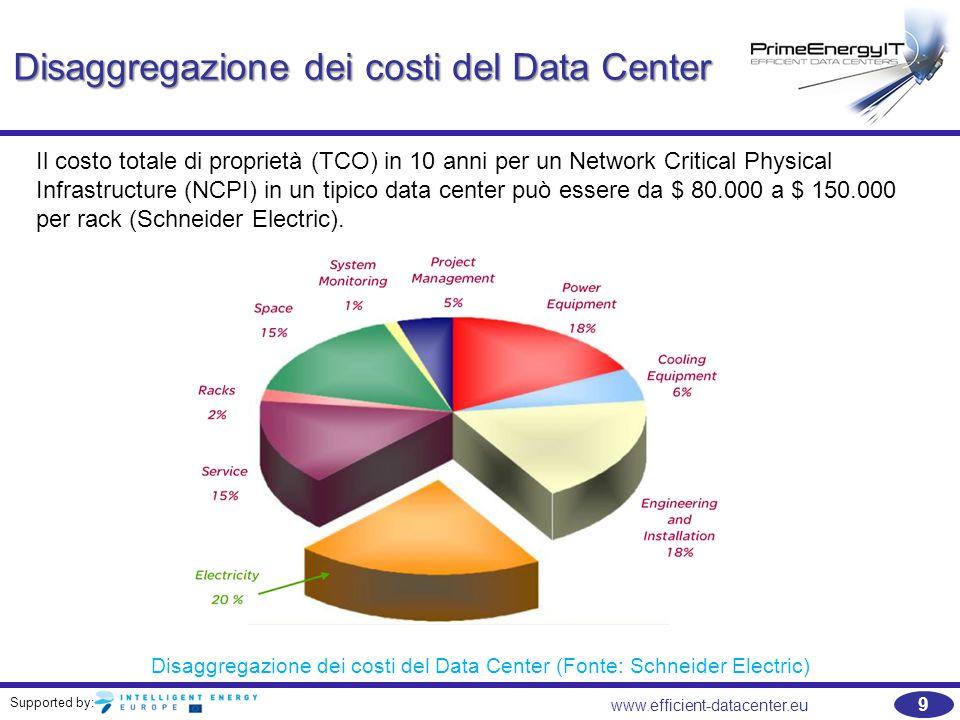 Supported by: www.efficient-datacenter.eu 10 Data Center degli Stati Uniti: consumo totale di elettricità   Il numero di data center IT è aumentato paurosamente;   Negli Stati Uniti, tra il 2000 e il 2006, la domanda di energia elettrica per i data center è più che raddoppiato a 61 miliardi di kWh, circa 1,6% del consumo totale di energia elettrica;   Nel 2008 il valore è aumentato (+13%) a circa 69 miliardi di kWh (1,8% del 2008 totale delle vendite di energia elettrica degli Stati Uniti);   può essere tecnicamente possibile ridurre questa domanda fino all'80% (a 13 miliardi di kWh, con un calo 56 miliardi di kWh) attraverso la ricerca aggressiva di misure di efficienza energetica.