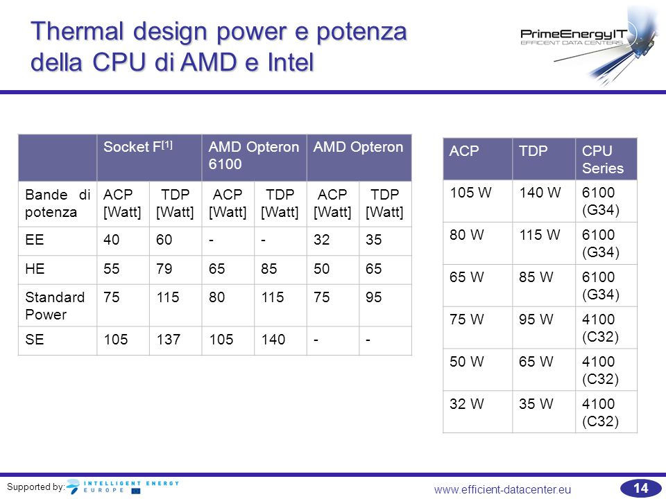 Supported by: www.efficient-datacenter.eu 14 Thermal design power e potenza della CPU di AMD e Intel Socket F [1] AMD Opteron 6100 AMD Opteron Bande d