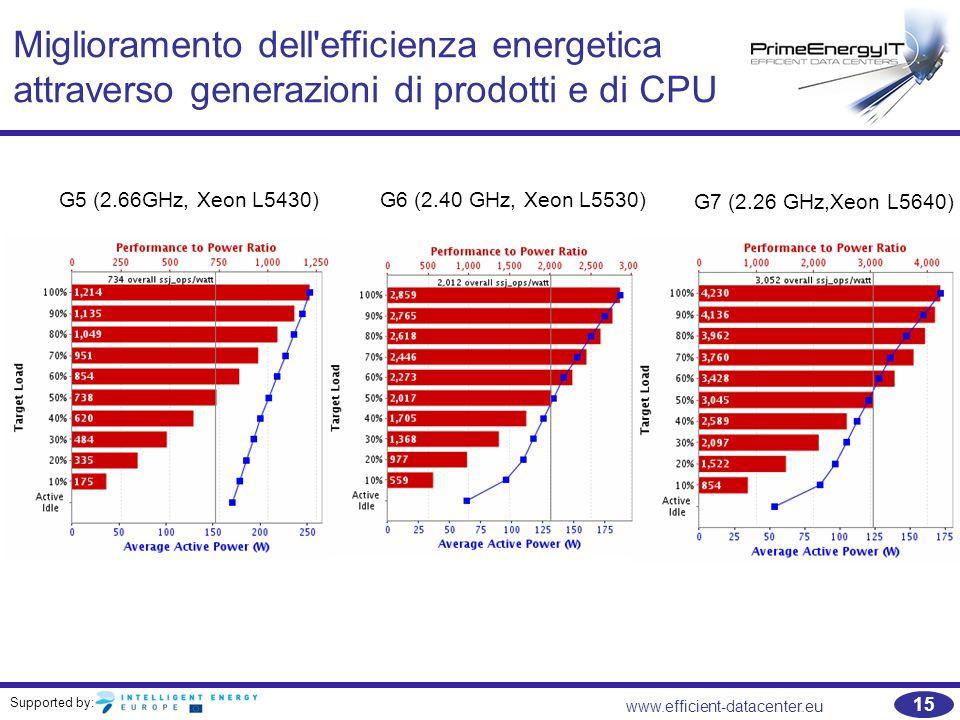 Supported by: www.efficient-datacenter.eu 15 Miglioramento dell efficienza energetica attraverso generazioni di prodotti e di CPU G7 (2.26 GHz,Xeon L5640) G6 (2.40 GHz, Xeon L5530) G5 (2.66GHz, Xeon L5430)