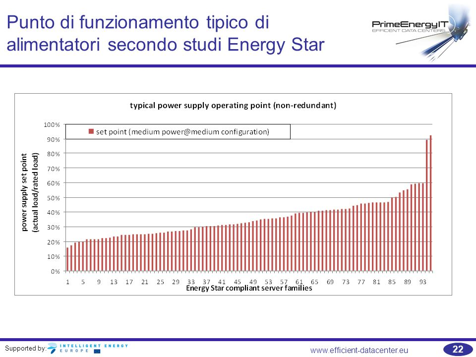Supported by: www.efficient-datacenter.eu 22 Punto di funzionamento tipico di alimentatori secondo studi Energy Star
