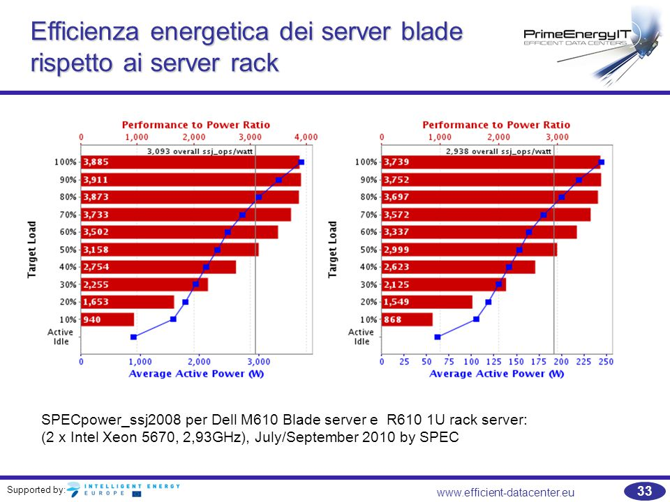 Supported by: www.efficient-datacenter.eu 33 Efficiency of platin level power supply for blade chassis Efficienza energetica dei server blade rispetto