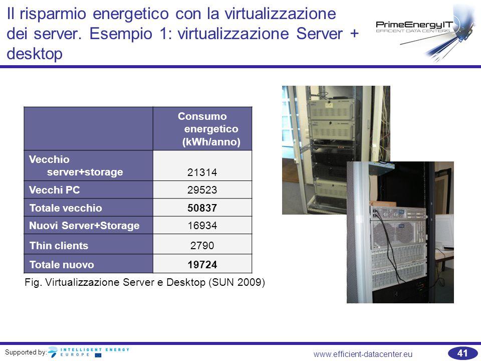 Supported by: www.efficient-datacenter.eu 41 Il risparmio energetico con la virtualizzazione dei server.