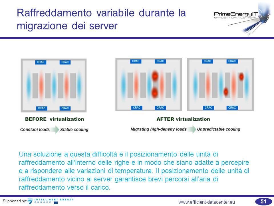 Supported by: www.efficient-datacenter.eu 51 Raffreddamento variabile durante la migrazione dei server Una soluzione a questa difficoltà è il posizionamento delle unità di raffreddamento all interno delle righe e in modo che siano adatte a percepire e a rispondere alle variazioni di temperatura.