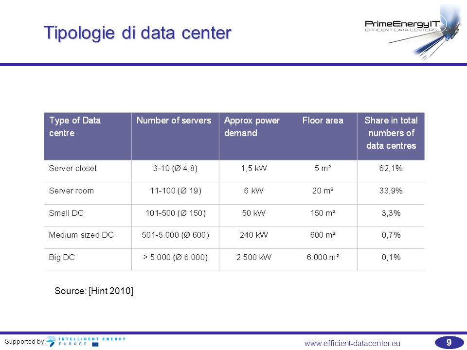 Supported by: www.efficient-datacenter.eu 9 Tipologie di data center Source: [Hint 2010]
